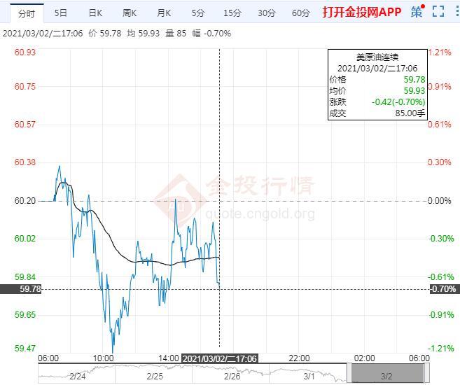 3月2日原油价格晚间交易提醒