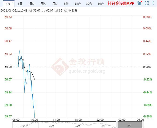 多头获利了却油价初见顶 警惕油价再下跌