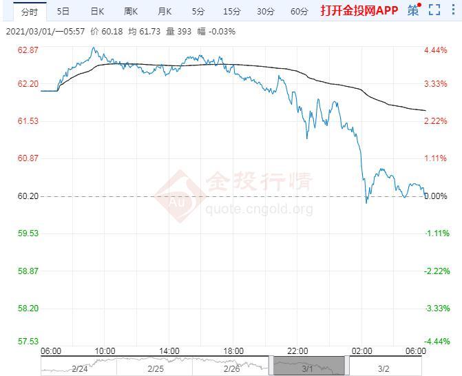 2021年3月2日原油价格走势分析