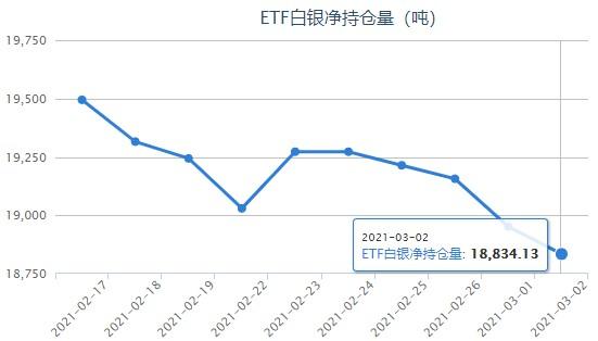 银价反弹修正走势 白银ETF减持仍在继续