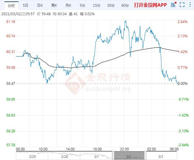 2021年3月3日原油价格走势分析