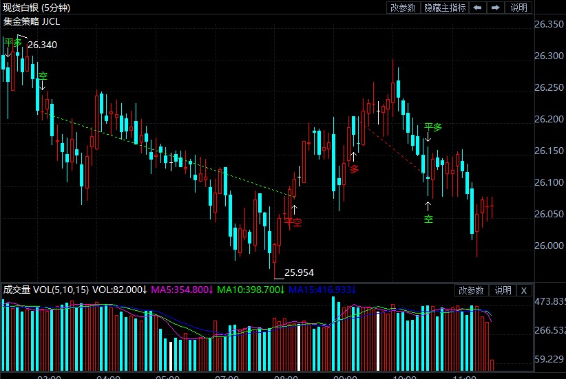 美债收益率再度强势攀升 银价低点窄幅震荡