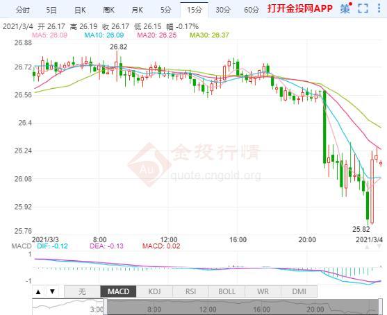 金融市场突发骚乱 现货金银短期内大幅下跌