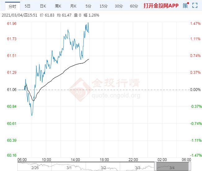 美油小幅走高关注OPEC+会议