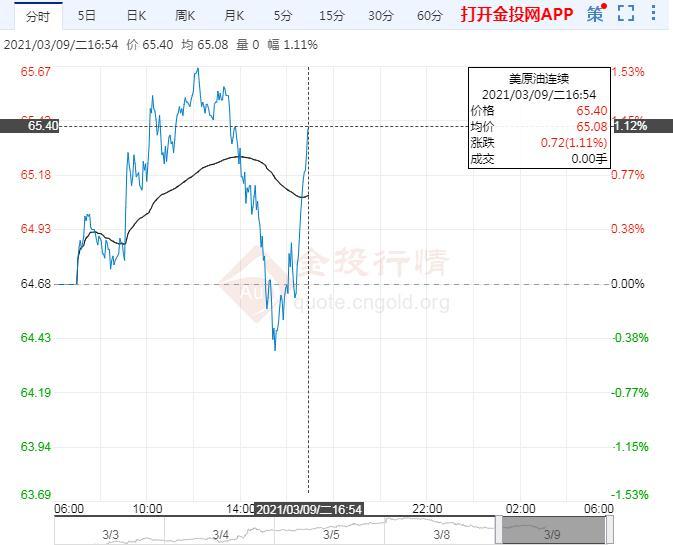 3月9日原油价格晚间交易提醒
