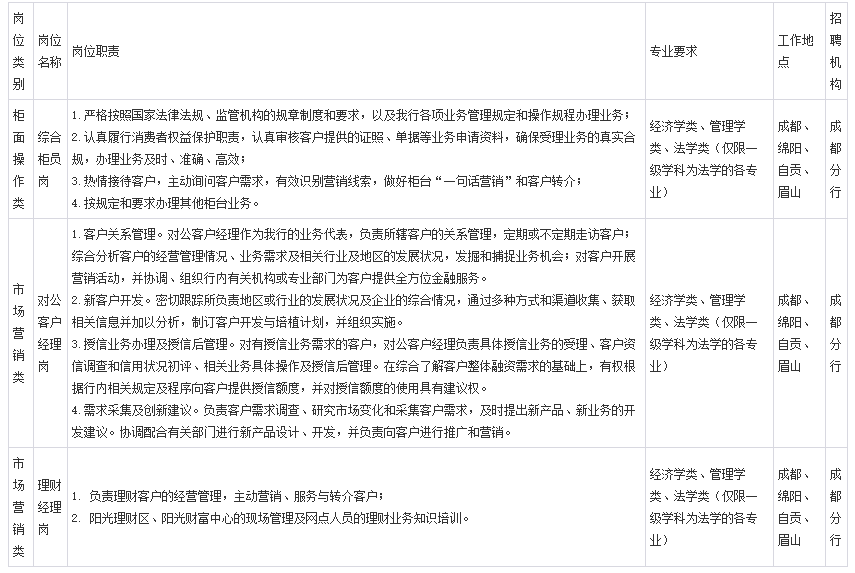 2021年中国光大银行成都分行春季校园招聘
