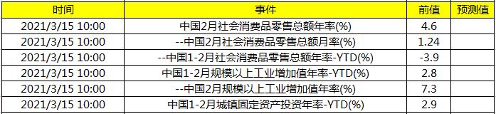 关注中国社会消费品零售数据及中国规模以上工业增加值年率