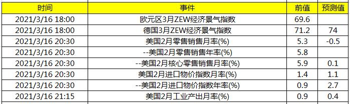 关注欧 德3月ZEW经济景气指数及美国2月零售销售数据