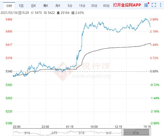 中欧局势持续紧张 白银TD保持上涨趋势
