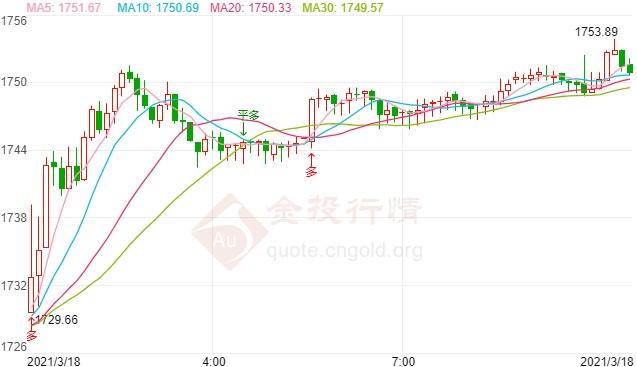 美联储加息预期落空 黄金价格连涨破位上行