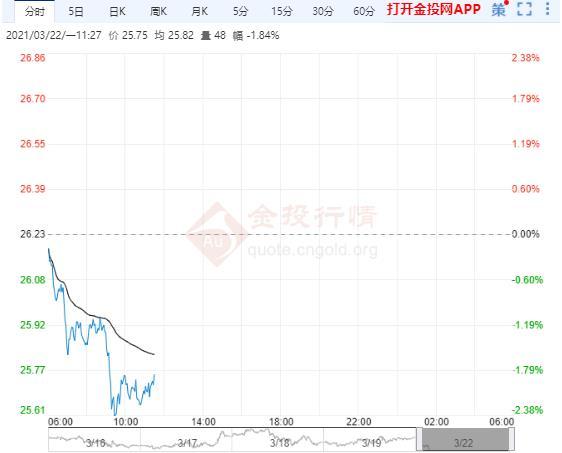 美债走高压制白银涨幅 现货白银短线急跌