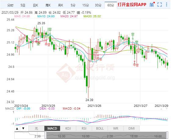 债券市场恐再度出现抛售 白银跌破25美元关口