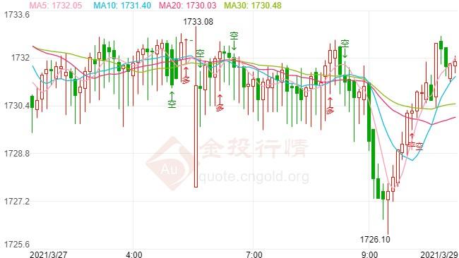 债市或再次出现抛售 警惕金价重启跌势风险