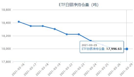 强势美元抑制银价反弹 白银ETF与上一日持平