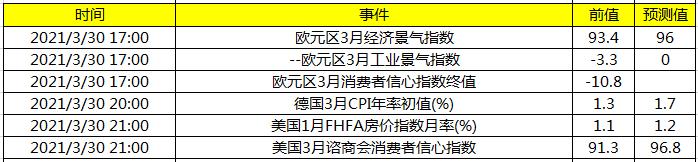 关注欧元区3月经济景气指数及美国1月FHFA房价指数