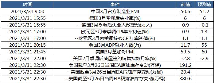 关注中国3月官方制造业PMI及美国3月ADP就业数据