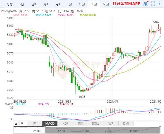 美联储放鸽安抚市场 白银TD维持小幅上涨趋势