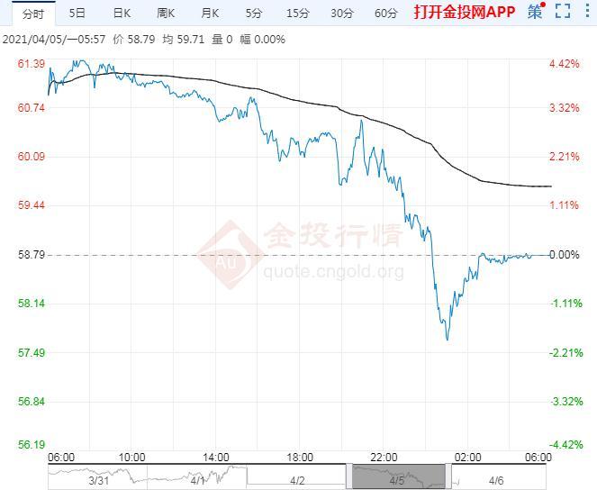 2021年4月6日原油价格走势分析