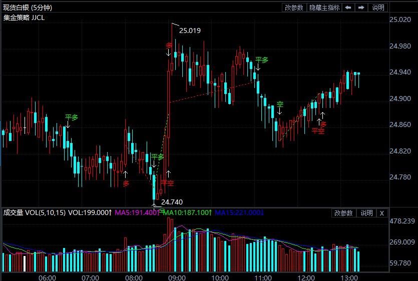 美国3月服务业数据强劲 美元走弱限制伦敦银跌幅