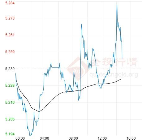 通胀预期升温纸白银维持上涨