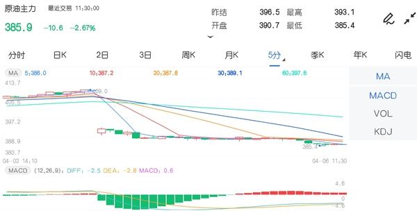 4月6日期市午评:商品期货跌少涨多 原油主力跌超2%