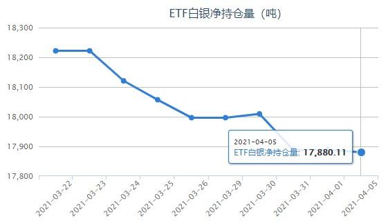 美债收益率冲高回落 白银ETF小幅减持