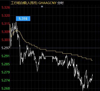 美联储纪要预期鸽派 纸白银能否再次起涨