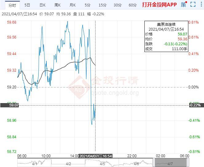 4月7日原油价格晚间交易提醒