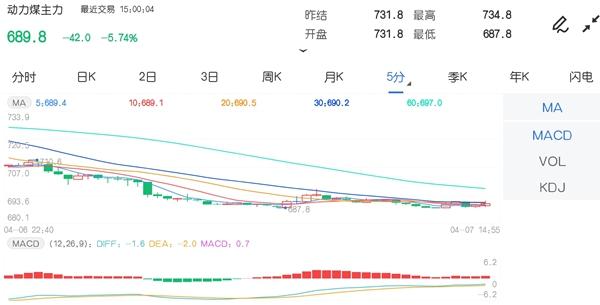 4月7日期市收评:商品期货涨跌参半 动力煤逼近跌停价