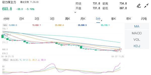 4月7日期市午评:商品期货多数下跌 动力煤主力一度跌停