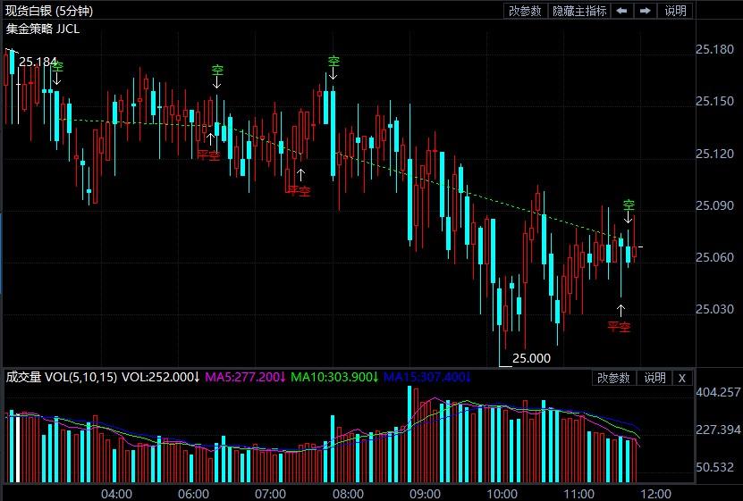 美国2月贸易来袭伦敦银下挫