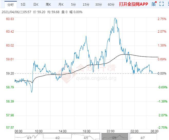 2021年4月7日原油价格走势分析