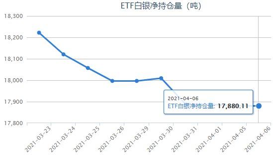 美元下滑跌至两周低点 白银ETF最新持仓报告