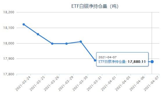 经济复苏施压银价下行 白银ETF较上日持平