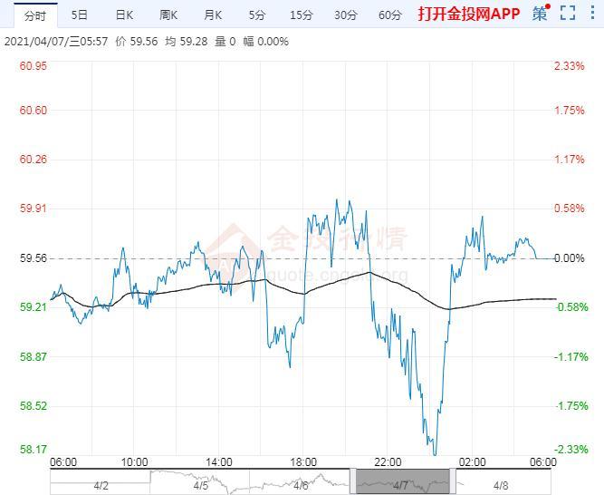2021年4月8日原油价格走势分析