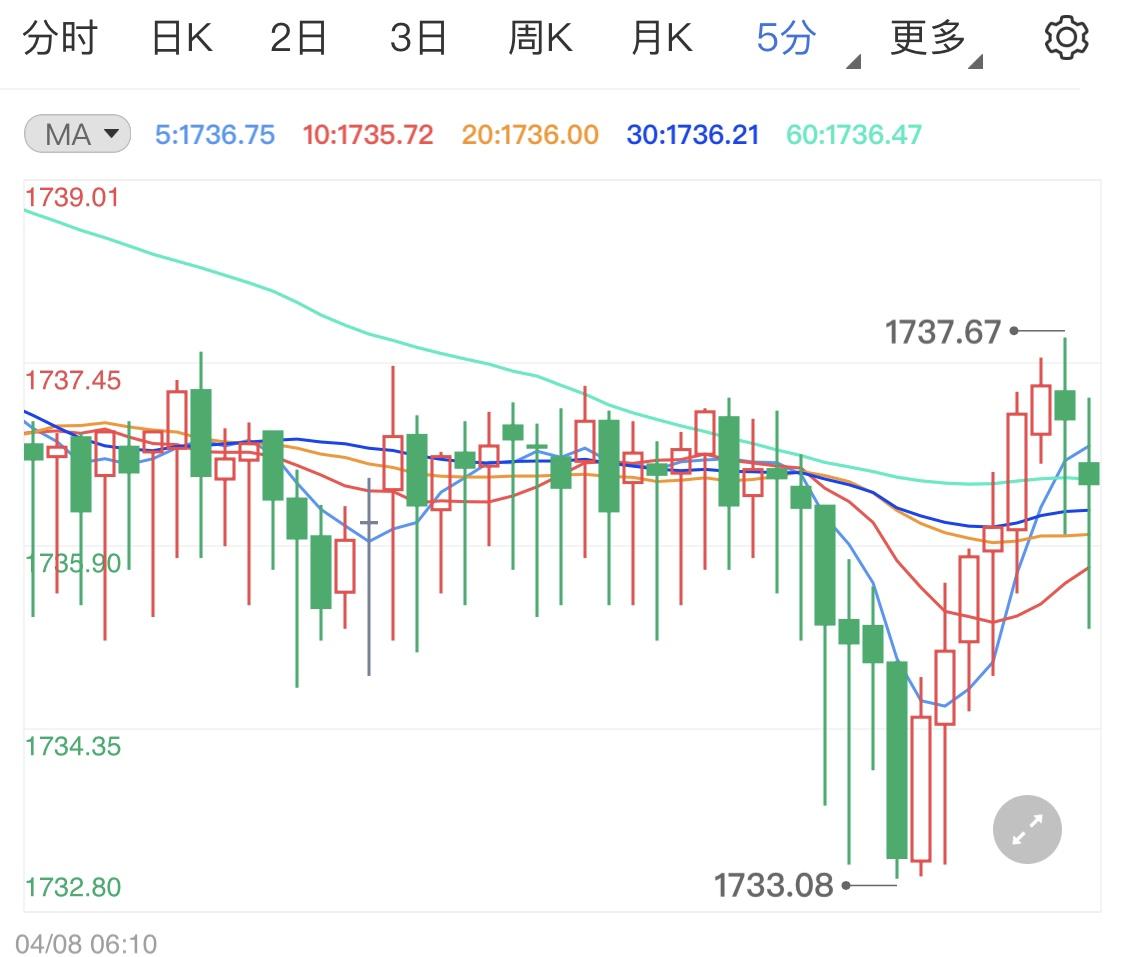 市场观望黄金多空陷入争斗