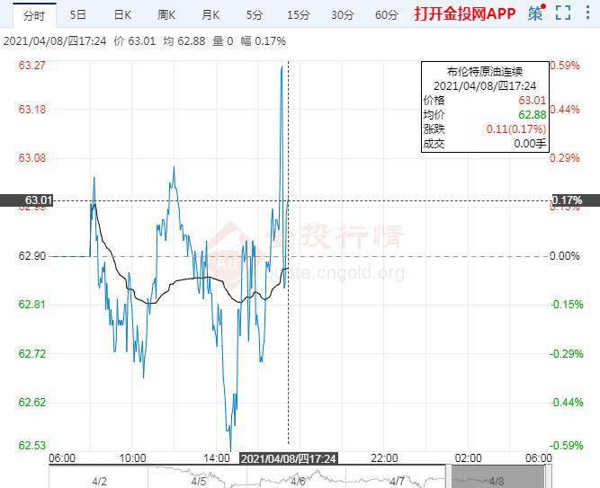 4月8日原油价格晚间交易提醒