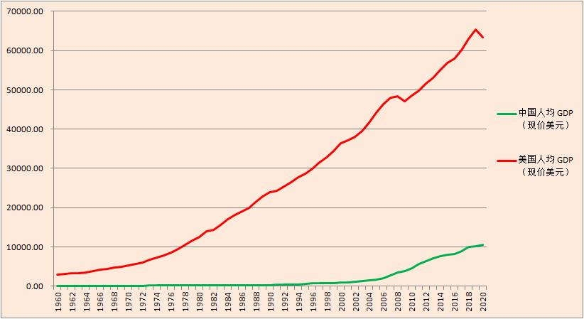 中国世界平均gdp_越南GDP增速连续两年破7