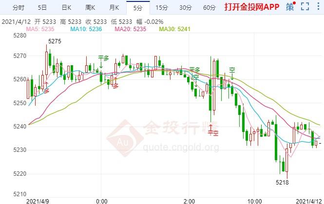 美元止跌高开偏涨运行 白银td今日如何布局