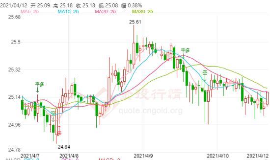 3月份美国PPI涨幅度超过预期 伦敦银震荡下跌