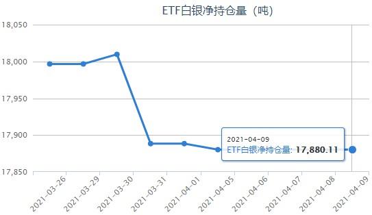 银价上涨遇阻转跌!白银ETF最新持仓报告