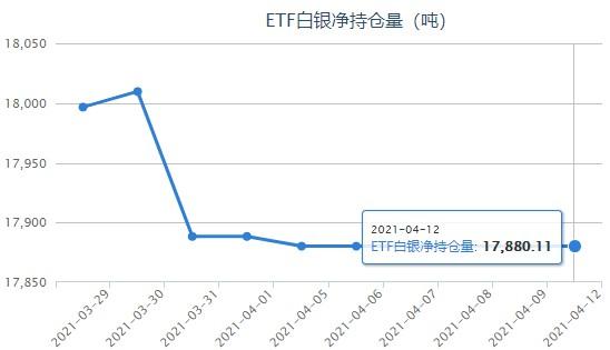 银价延续弱势下探 白银ETF连续5日持平
