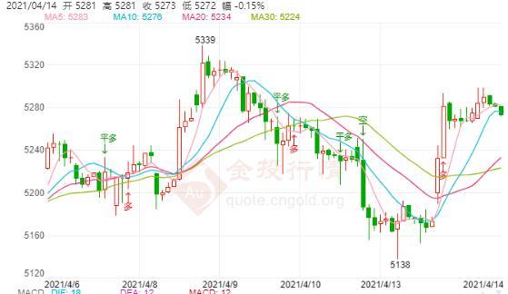 美国利率对亚洲新兴市场有影响 白银TD大幅上涨