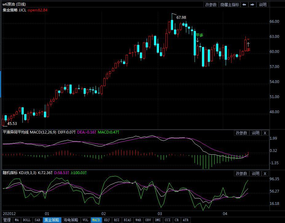 2021年4月15日原油价格走势分析