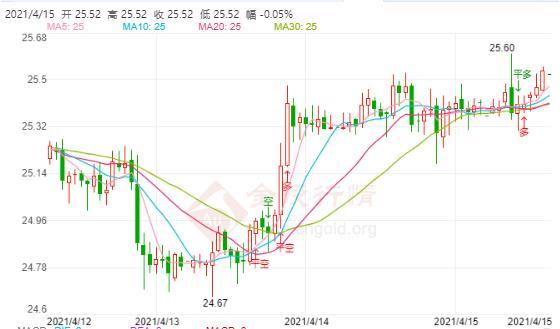 鲍威尔暗示缩表打压通胀预期!白银价格走势有望破26