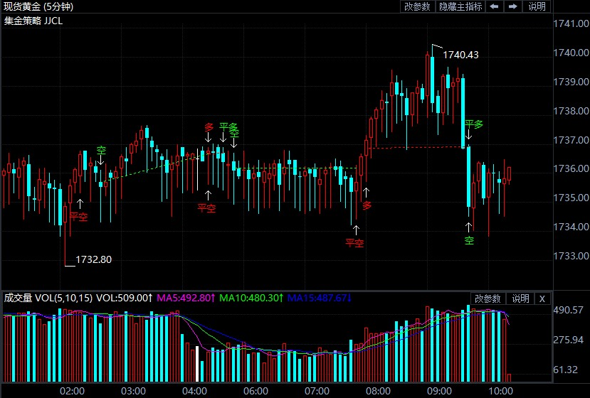 美联储面临缩表决定 现货黄金反复冲高不破