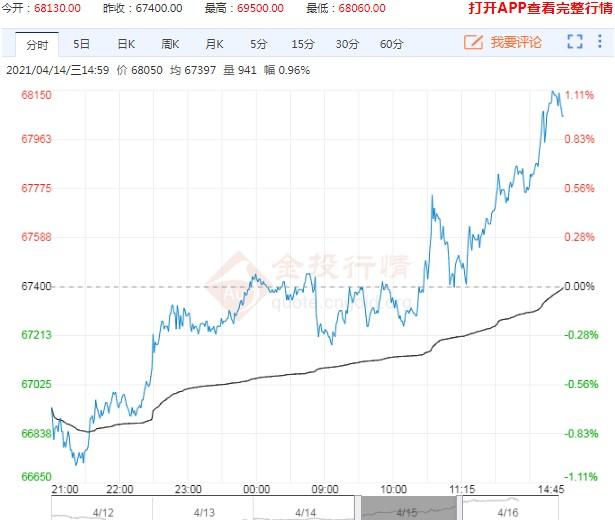 国内外铜价创一个月新高 高盛为何称好戏在后头