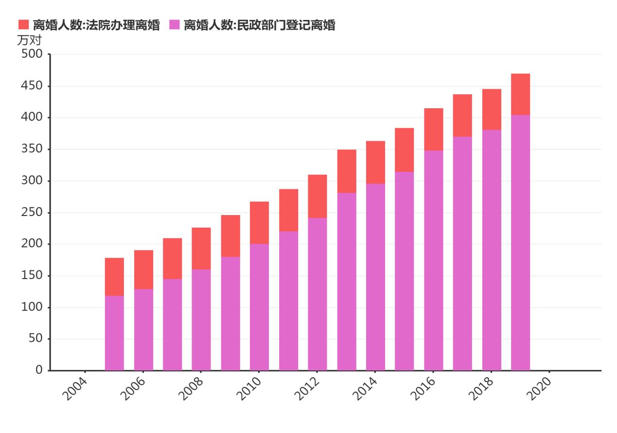 中国单身人口2亿 70%未婚、20%丧偶、10%离婚!
