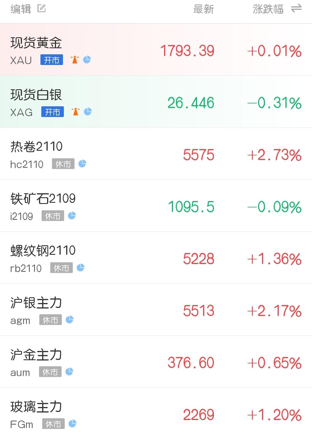 库存仍处下降通道 钢材期货市场再度走强