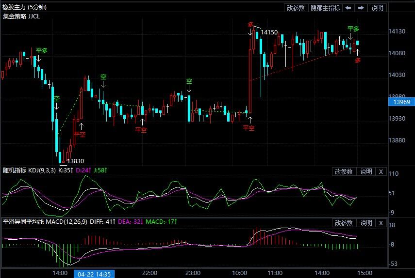 4月23日期货软件走势图综述:橡胶期货主力系涨0.89%